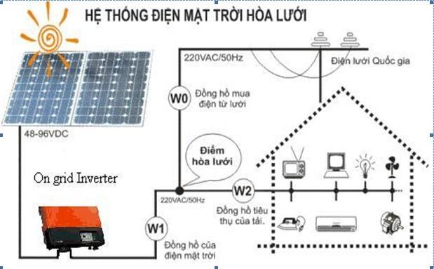 Hệ thống năng lượng điện mặt trờihòa lưới
