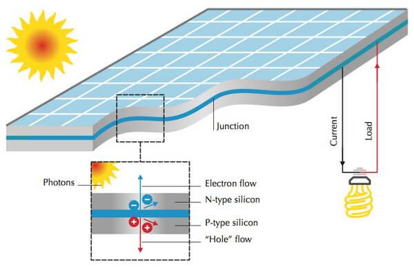 Cấu tạo pin năng lượng mặt trời