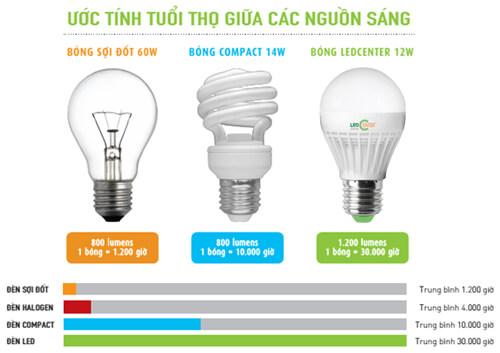 Đèn led tiết kiệm điện và tiền như thế nào