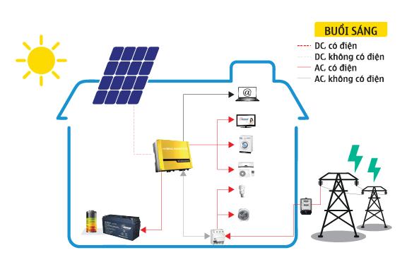 Sơ đồ nguyên lý của hệ thống nối lưới điện