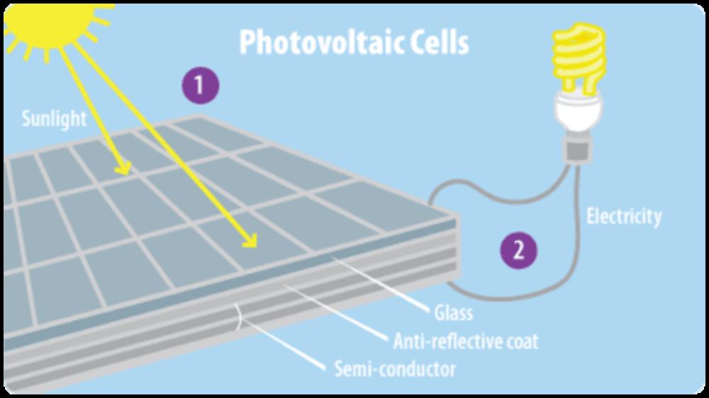 các electron lỏng ra trong silicon của pin mặt trời