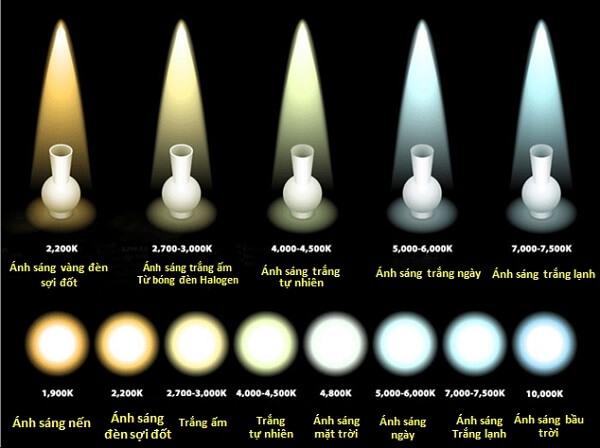 Ánh sáng của đèn LED