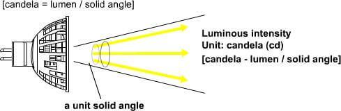 Cường độ ánh sáng là gì?