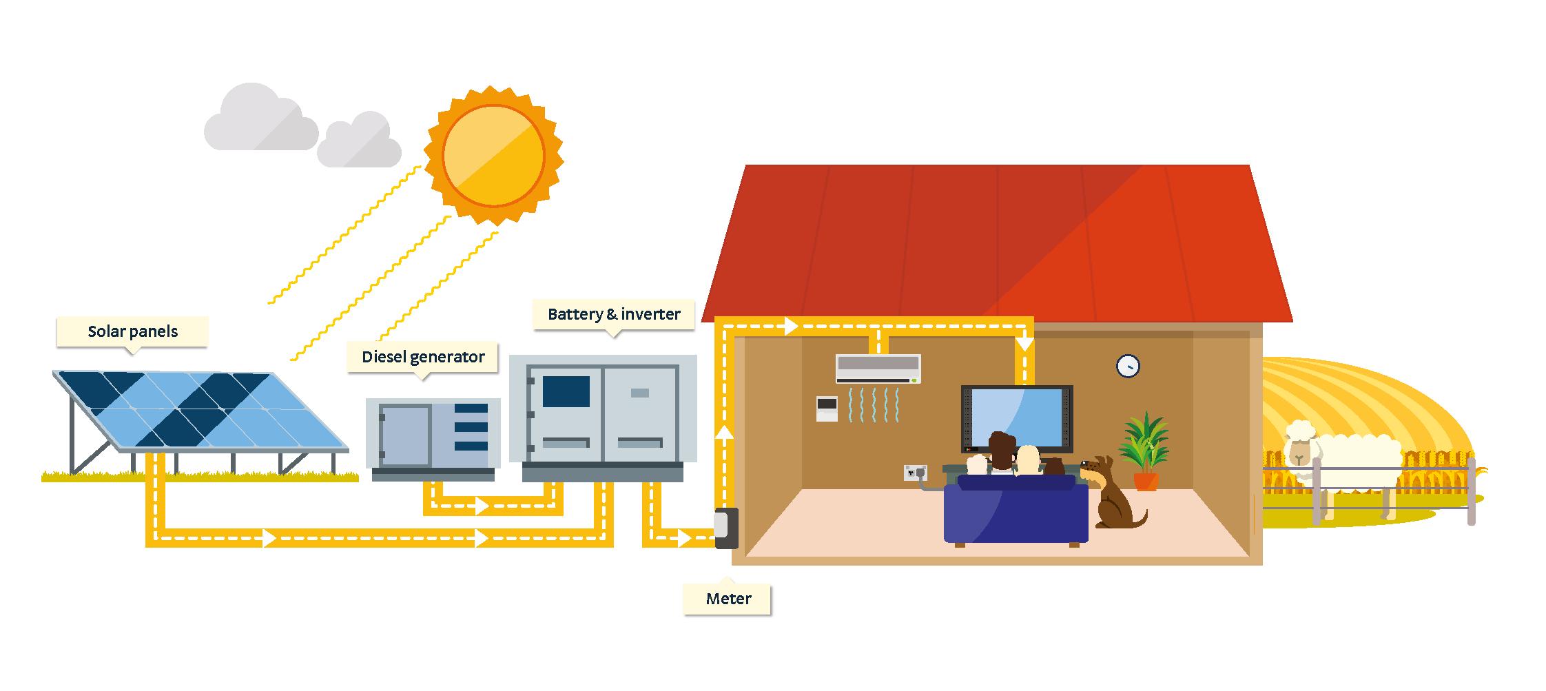 hệ thống pin năng lượng mặt trời gia đình
