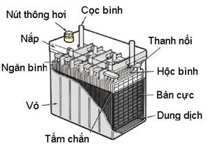 cấu tạo của bình ắc quy