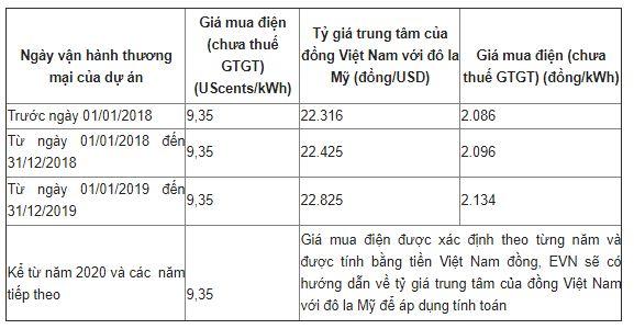 Giá mua điện mặt trời
