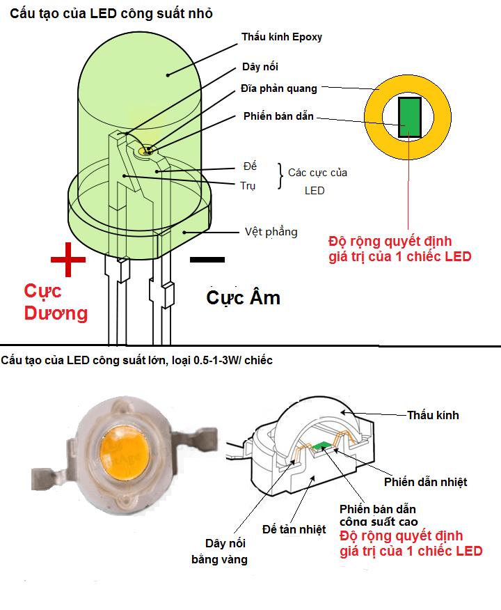 cấu tạo của đèn LED