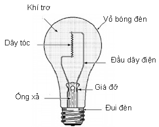 Cấu tạo đèn sợi đốt